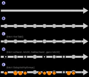 Quelle: http://de.wikipedia.org/wiki/Rhythmus_(Musik)#mediaviewer/File:Metrum-takt-rhythmus.svg